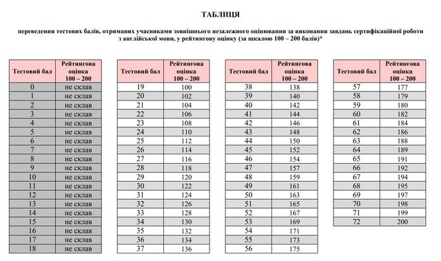 Таблиця переведення балів ЗНО англійська мова - фото 335578