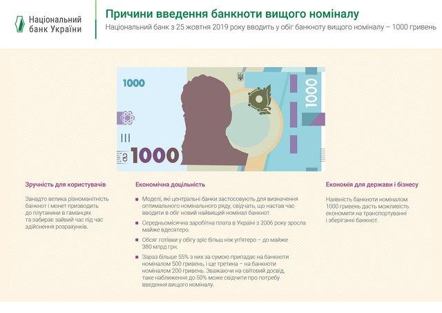 В Україні з'явилася банкнота 1000 гривень: хто на ній зображений - фото 336455