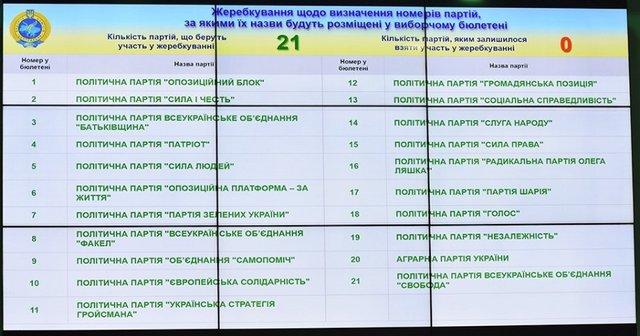 Виборчий бюлетень 2019: у якому порядку будуть розташовані партії - фото 336656