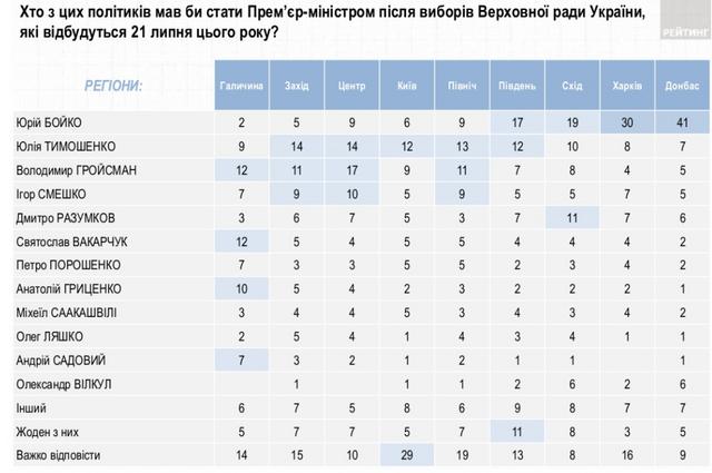 Кого українці бачать наступним прем'єр-міністром: несподівані результати опитування - фото 336845