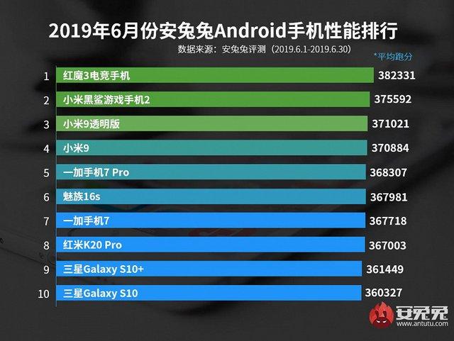 Названо найшвидші Android-смартфони червня - фото 337585