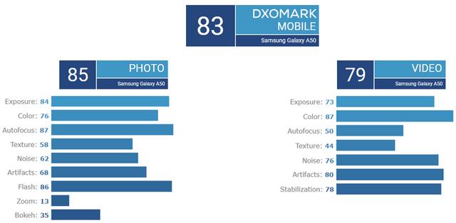 Камера Samsung Galaxy A50 знімає на рівні торішніх флагманів: експерти - фото 338621