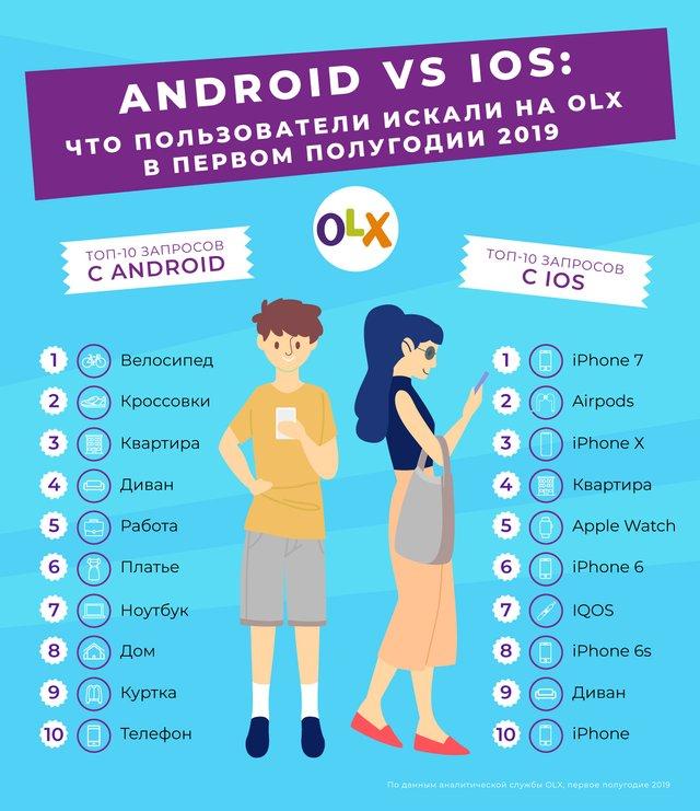 Android проти Apple: що найчастіше шукають власники гаджетів на OLX - фото 340141