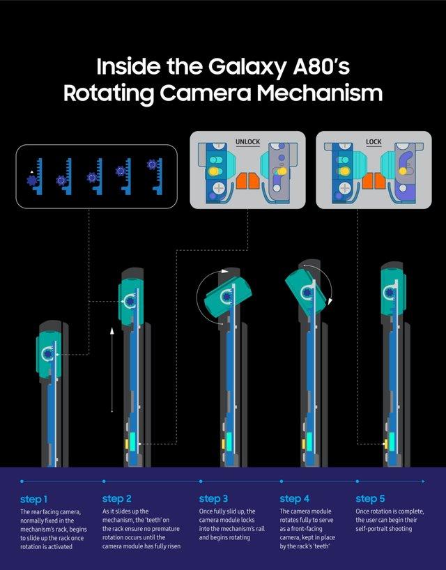 У Samsung показали, як тестують поворотну камеру у Galaxy A80 - фото 341187