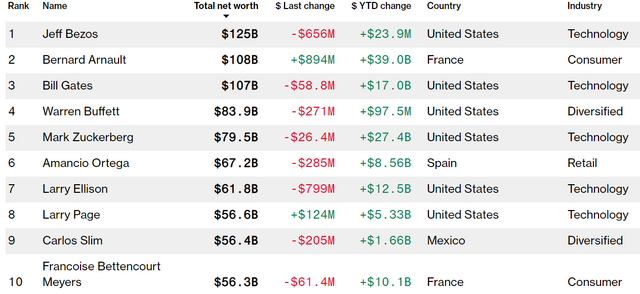 Не найбагатший у світі: хто посунув Білла Гейтса на третє місце - фото 341601
