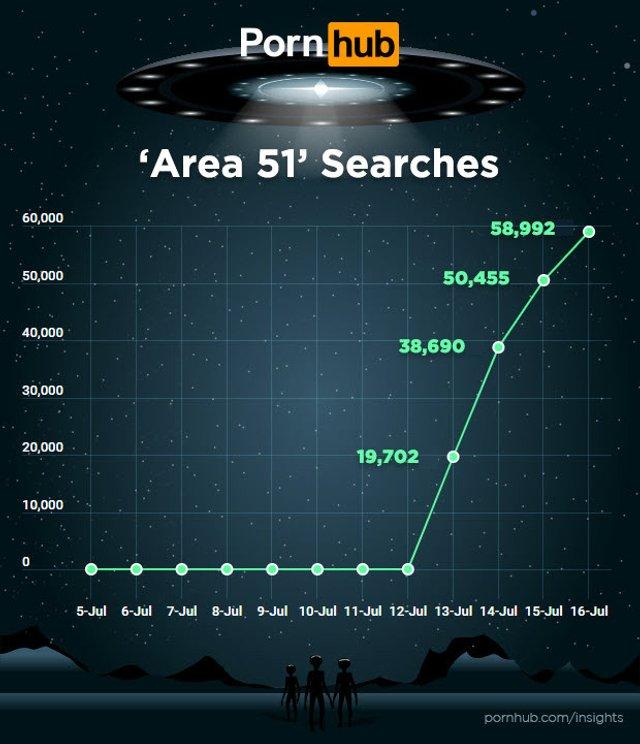 Штурм Зони 51: на PornHub почали масово шукати ролики з інопланетянами - фото 341863