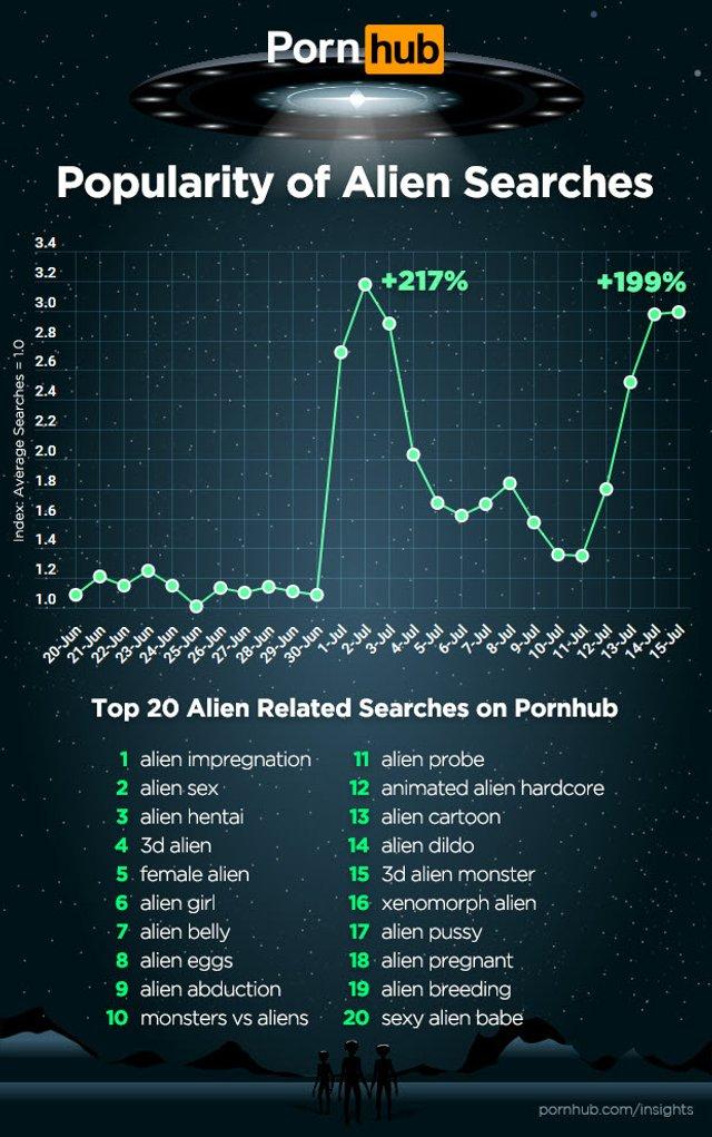 Штурм Зони 51: на PornHub почали масово шукати ролики з інопланетянами - фото 341864