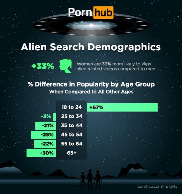 Штурм Зони 51: на PornHub почали масово шукати ролики з інопланетянами - фото 341866
