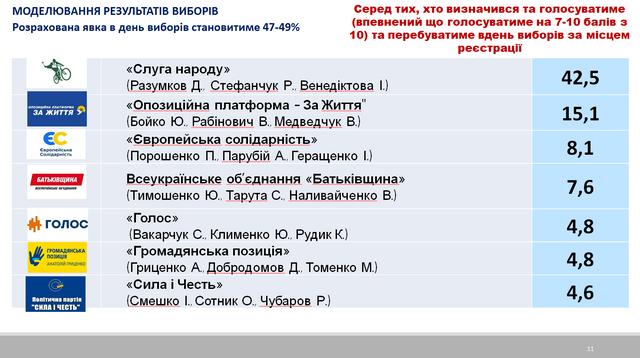 Парламентські вибори 2019: фінальний рейтинг партій, які балотуються у Раду - фото 342069