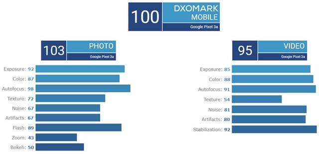 Фахівці DxOMark оцінили камеру Google Pixel 3a: не дотягнув до старших - фото 342190