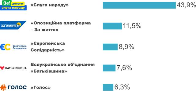 Екзит-пол парламентських виборів 2019 онлайн: результати на 18:00 - фото 342451
