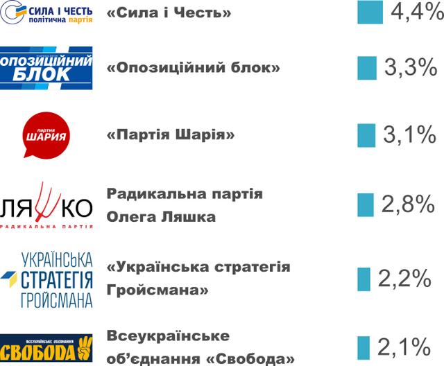 Екзит-пол парламентських виборів 2019 онлайн: результати на 18:00 - фото 342452