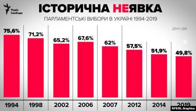 Явка на виборах в Раду виявилася найнижчою в історії: скільки українців проголосували - фото 342488