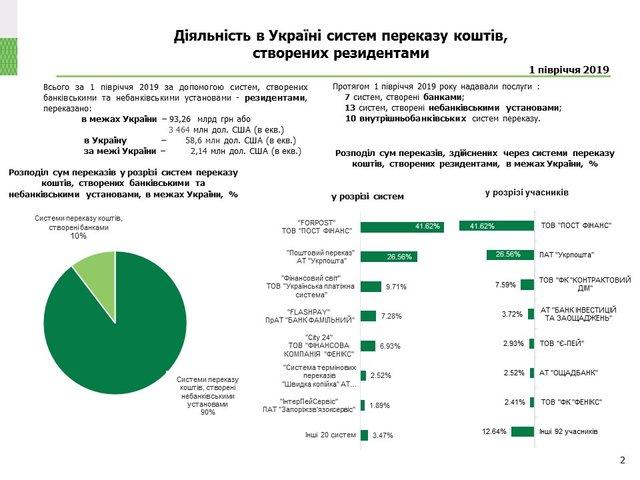 Нацбанк назвав найпопулярніші в Україні системи переказу коштів - фото 343543
