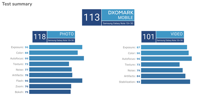 Samsung Galaxy Note10+ 5G: камеру нового смартфона визнали найкращою на ринку - фото 347233