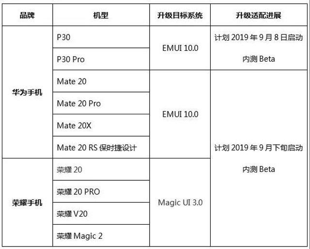 Список смартфонів Huawei, які першими оновляться до EMUI 10 - фото 347568