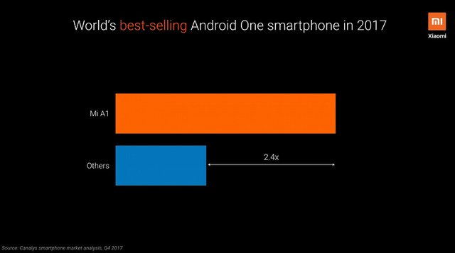 Названо найпопулярніші смартфони програми Android One - фото 349848