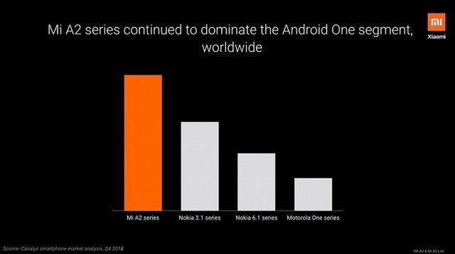 Названо найпопулярніші смартфони програми Android One - фото 349849