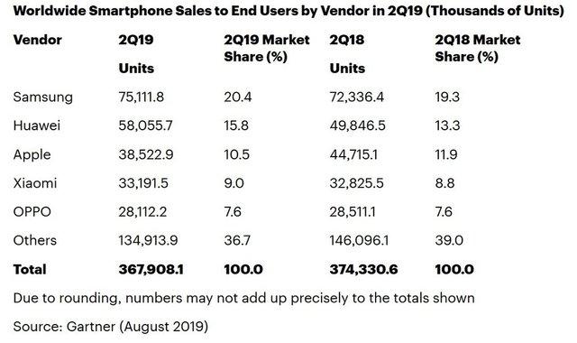 Купують, але не так активно: ринок смартфонів починає своє падіння - фото 351548