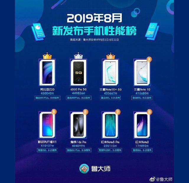 Оновлений рейтинг найпотужніших смартфонів за версією AnTuTu - фото 352145