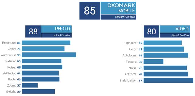 Nokia 9 PureView зовсім не вразив експертів: оцінка, як у iPhone 7 - фото 353336
