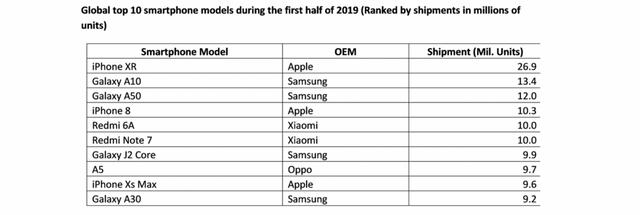 Не Xiaomi: цей смартфон став найпопулярнішим у першій половині 2019 року - фото 353482