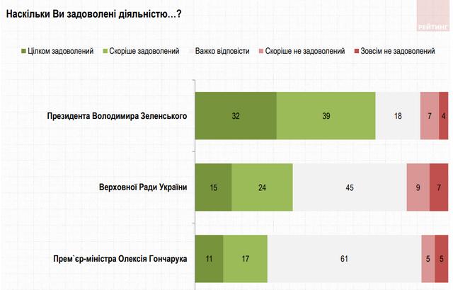 Скільки українців задоволені роботою президента Зеленського: новий рейтинг - фото 354521