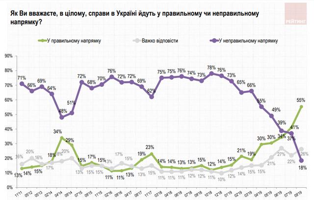 Скільки українців задоволені роботою президента Зеленського: новий рейтинг - фото 354522