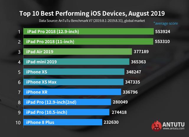 Цифри приголомшують: скільки нові iPhone 11 набирають в AnTuTu - фото 355043