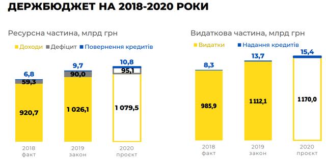 Бюджет на 2020 рік: основні цифри про доходи й видатки України - фото 355318
