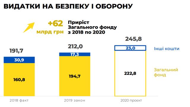 Бюджет на 2020 рік: основні цифри про доходи й видатки України - фото 355320