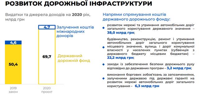 Бюджет на 2020 рік: основні цифри про доходи й видатки України - фото 355322