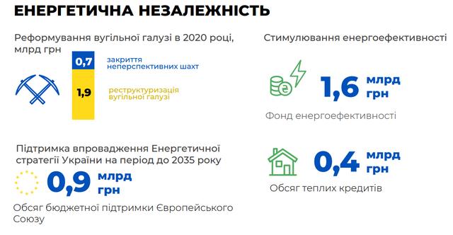 Бюджет на 2020 рік: основні цифри про доходи й видатки України - фото 355323