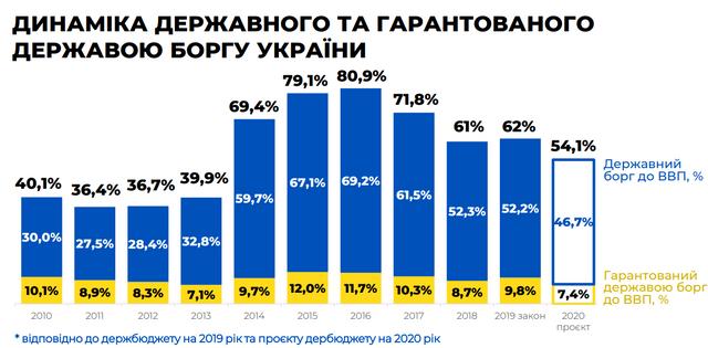 Бюджет на 2020 рік: основні цифри про доходи й видатки України - фото 355324