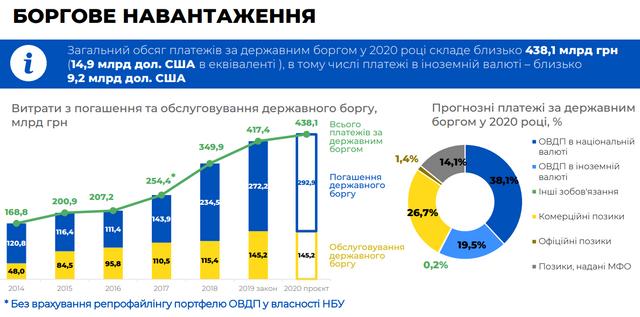 Бюджет на 2020 рік: основні цифри про доходи й видатки України - фото 355325