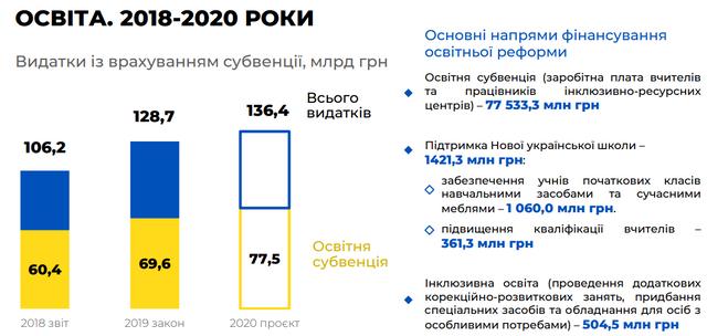 Бюджет на 2020 рік: основні цифри про доходи й видатки України - фото 355327