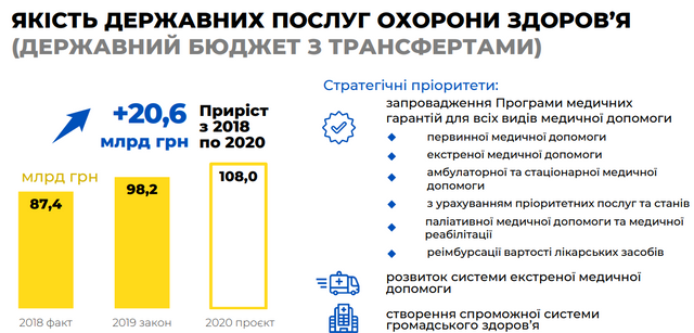 Бюджет на 2020 рік: основні цифри про доходи й видатки України - фото 355329