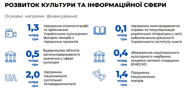 Бюджет на 2020 рік: основні цифри про доходи й видатки України - фото 355330