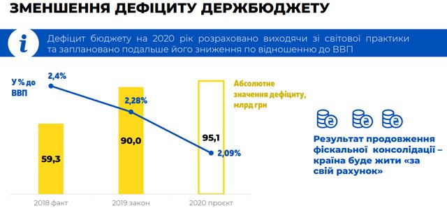 Бюджет на 2020 рік: основні цифри про доходи й видатки України - фото 355333