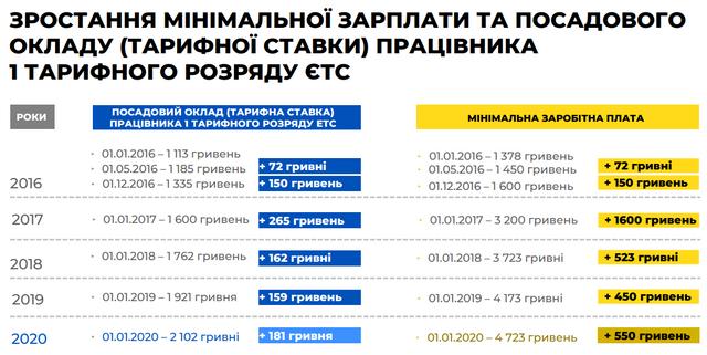 Мінімальна зарплата 2020 в Україні зросте: названа сума - фото 355352