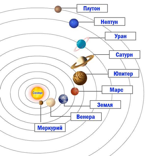 Сонячна система: список, скільки планет, схема розташування, цікаві факти - фото 358215