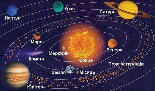 Сонячна система: список, скільки планет, схема розташування, цікаві факти - фото 358216