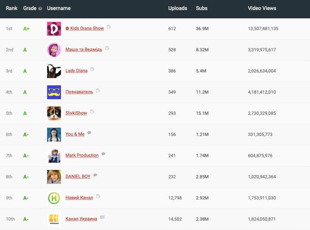 ТОП 10 найпопулярніших YouTube-каналів в Україні, які приносять шалені гроші - фото 365222
