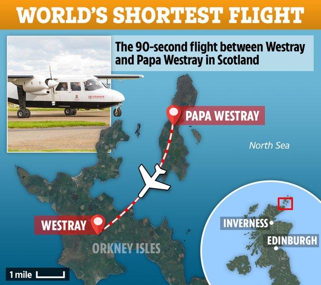 Найкоротший рейс у світі: що можна встигнути за 47-секундний переліт - фото 366053