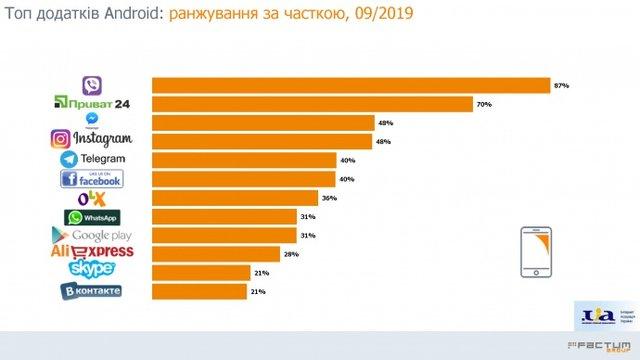 Viber чи Telegram: стало відомо, яким месенджером найчастіше користуються українці - фото 368213