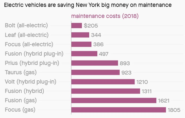 Скільки економлять власники електромобілів: цікава інфографіка - фото 368918