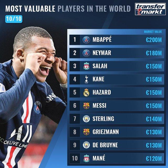 Названо 100 найдорожчих футболістів світу: Роналду поза першою двадцяткою! - фото 369007