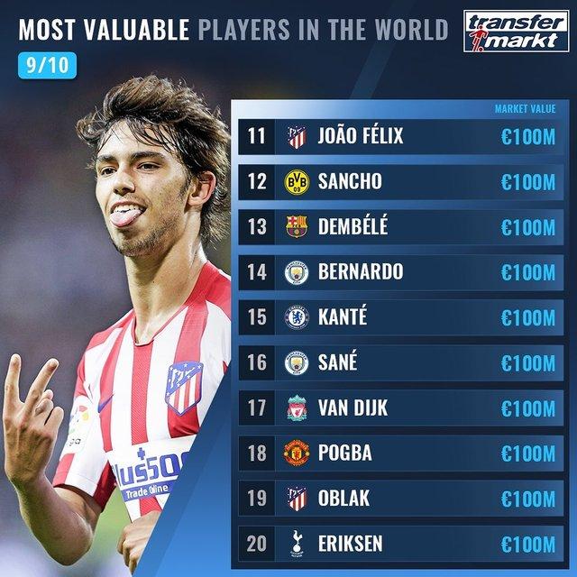 Названо 100 найдорожчих футболістів світу: Роналду поза першою двадцяткою! - фото 369008