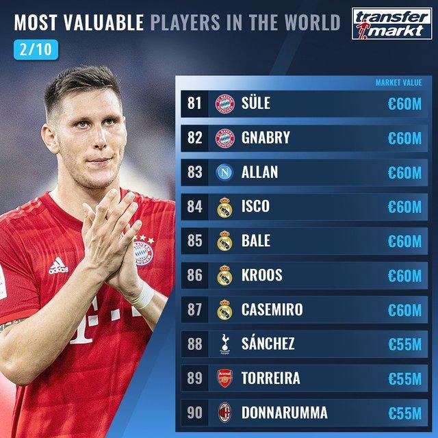 Названо 100 найдорожчих футболістів світу: Роналду поза першою двадцяткою! - фото 369009