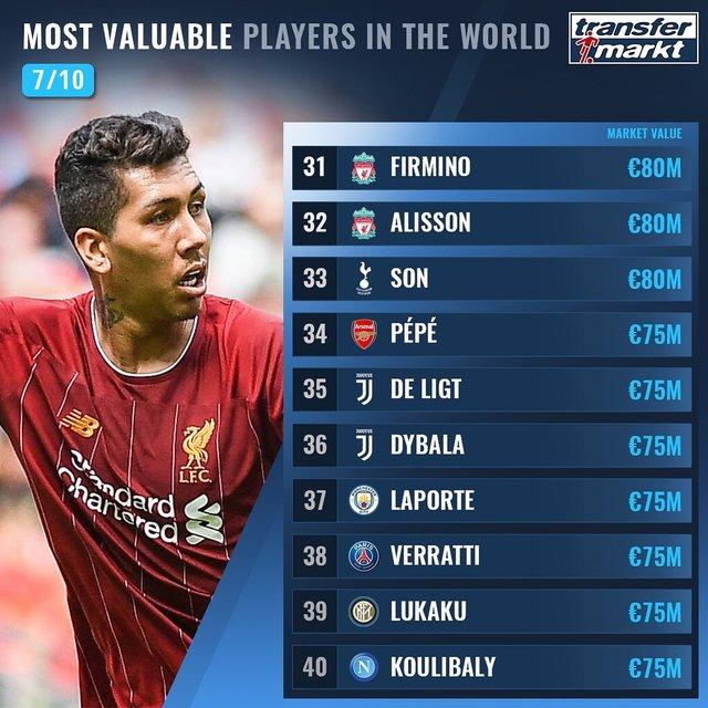 Названо 100 найдорожчих футболістів світу: Роналду поза першою двадцяткою! - фото 369010